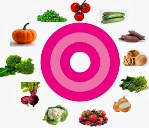 alimentos que combatem o cancer de mama